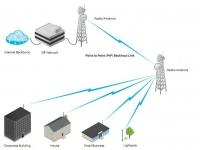 Wifi мост (точка-доступа) на расстояния до 30км